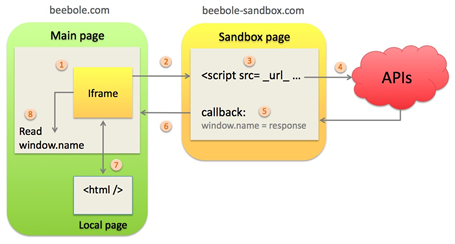 JSONP in Sandbox