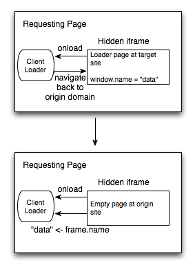 window.name transport
